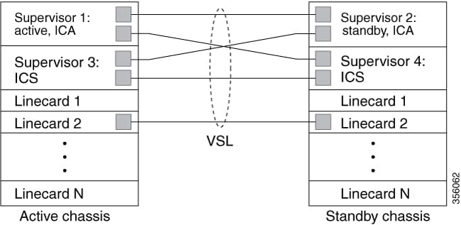 Release 15 3SY Supervisor Engine 6T Software Configuration