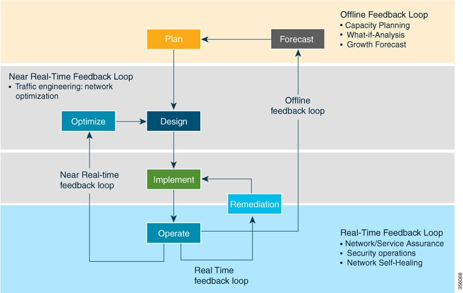 Network Resolution Lifecycle
