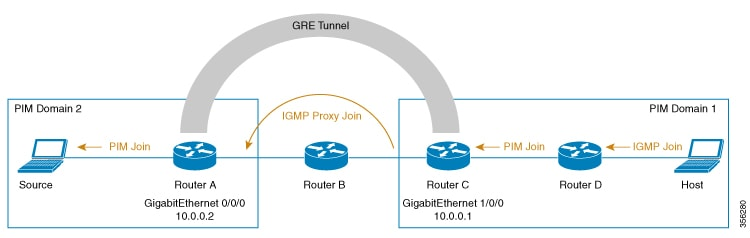 IP Multicast Routing Configuration Guide, Cisco IOS XE