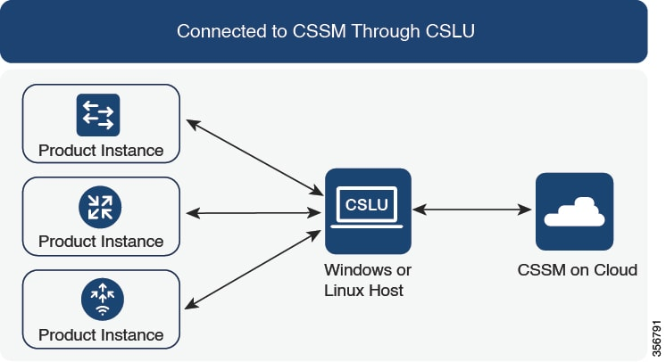 System Management Configuration Guide, Cisco IOS XE Amsterdam 17.3 ...