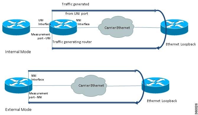 IP SLAs Configuration Guide, Cisco IOS XE Release 3S (Cisco ASR 920 ...