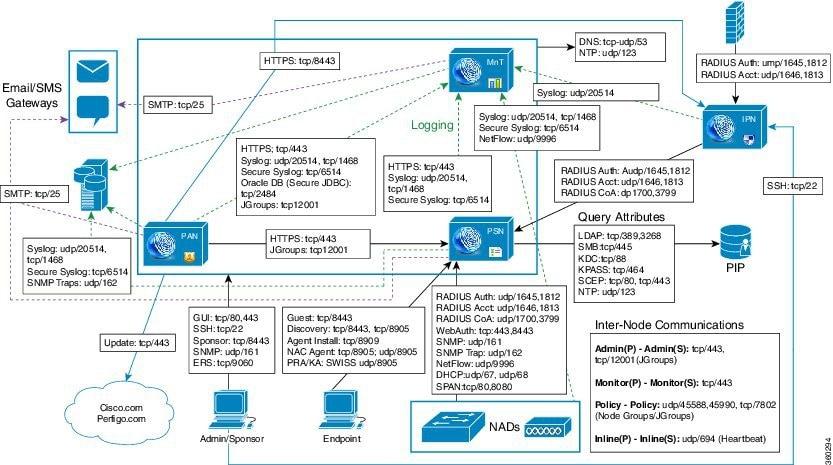 Cisco Identity Services Engine Hardware Installation Guide, Release