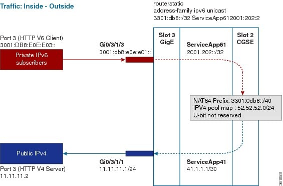 CGv6 Configuration Guide for Cisco ASR 9000 Series Routers