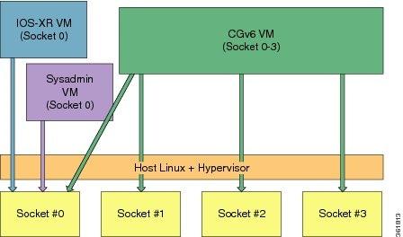 Cisco ASR 9000 Series Aggregation Services Router CGv6