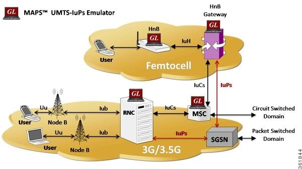 Cisco Prime Network User Guide 41 Managing Mobile