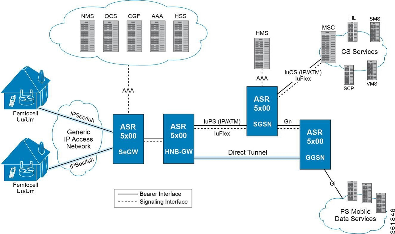 Cisco Prime Network User Guide, 4.2 - Managing Mobile Networks ...