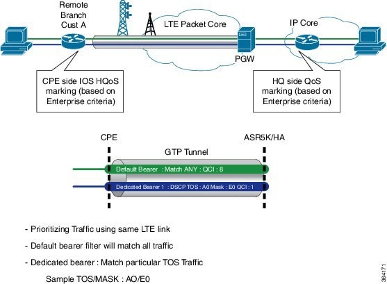 Cisco 4G LTE Software Configuration Guide - Cisco