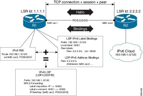 MPLS Configuration Guide for Cisco ASR 9000 Series Routers
