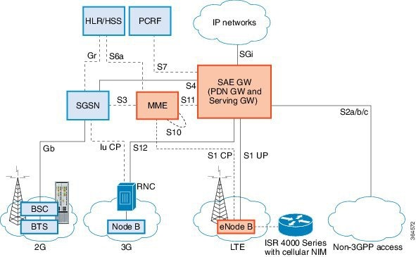 Cisco 4G LTE and Cisco 4G LTE-Advanced Network Interface