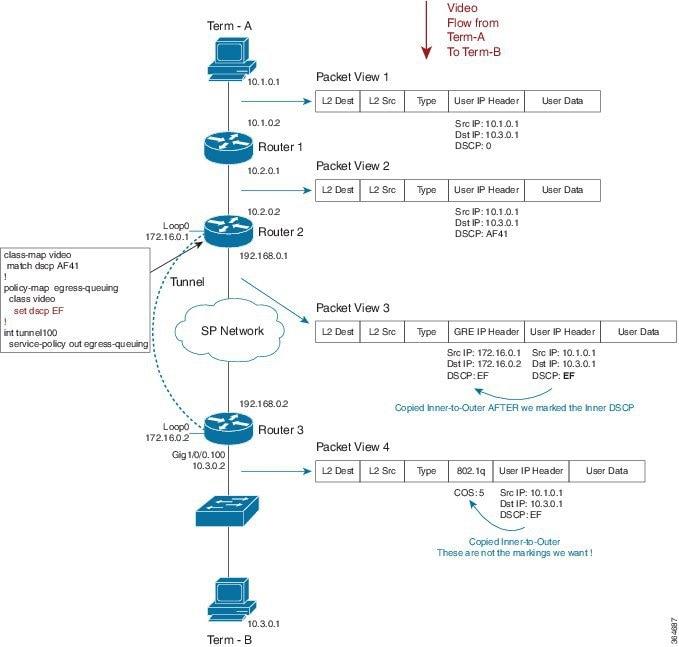 QoS Modular QoS Command-Line Interface Configuration Guide
