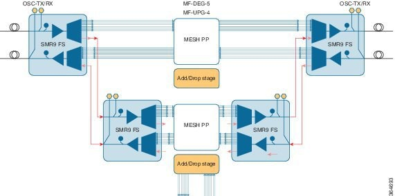 16 Degree ROADM Node Configuration with SMR9 FS Card