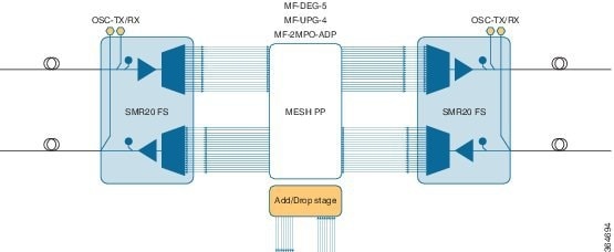 20 Degree ROADM Node Configuration with SMR20 FS, MF-DEG-5, MF-UPG-4, and MF-2MPO-ADP