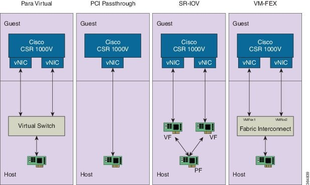 Cisco CSR 1000v and Cisco ISRv Software Configuration Guide - Cisco