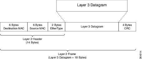 QoS Modular QoS Command-Line Interface Configuration Guide, Cisco