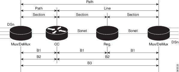 1 port OC-48/STM-16 or 4 port OC-12/OC-3 / STM-1/STM-4 + 12