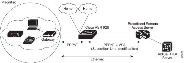 PPP in an Ethernet Scenario