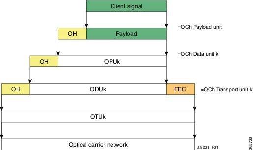 Cisco NCS 4200 Series Software Configuration Guide, Cisco