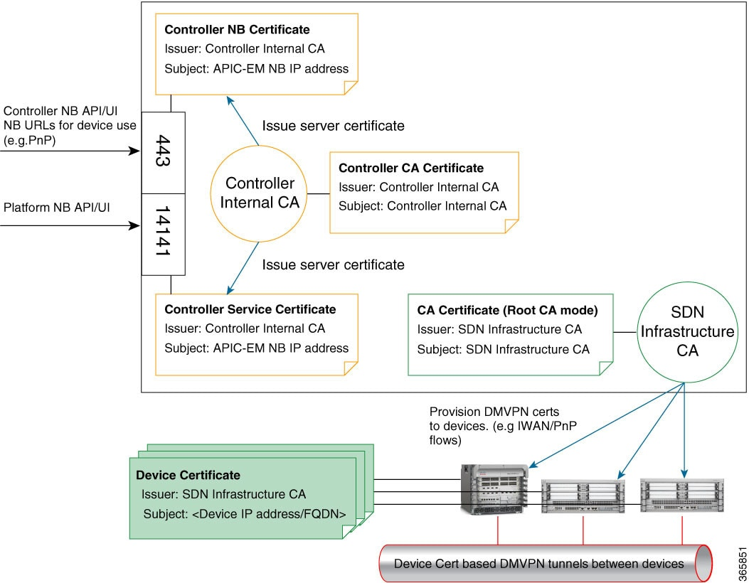 Cisco application policy infrastructure controller enterprise the xflitez Gallery