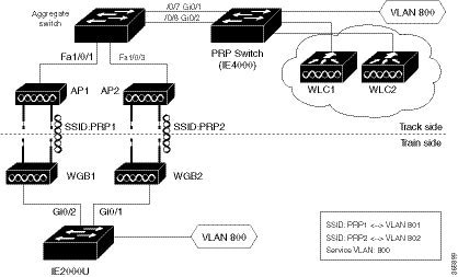 Cisco Wireless Controller Configuration Guide, Release 8.8 ...