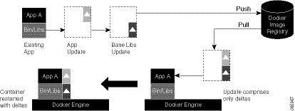 Application Hosting Configuration Guide for Cisco NCS 5000