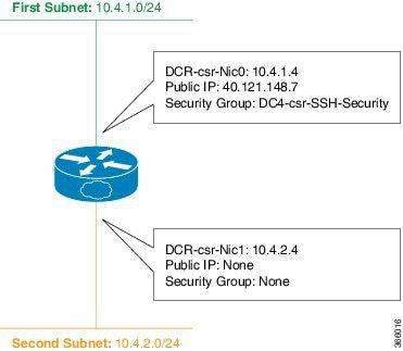 Cisco CSR 1000v Deployment Guide for Microsoft Azure - Information