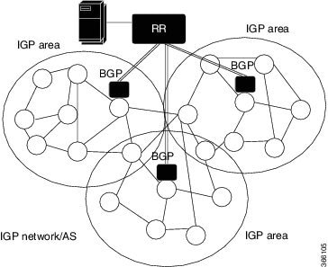 ip routing bgp configuration guide bgp link state cisco asr 1000 Minecraft IPS figure 1 relation between igp nodes and bgp