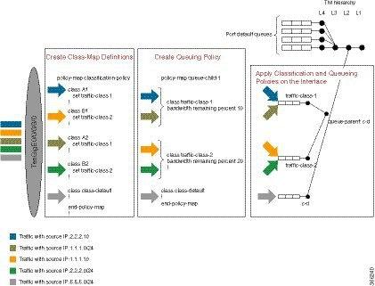 Cisco ASR 9000 Series Aggregation Services Router Modular