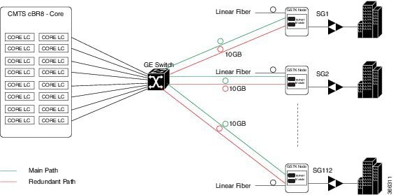 Cisco Remote PHY System Startup Configuration for Cisco 1x2