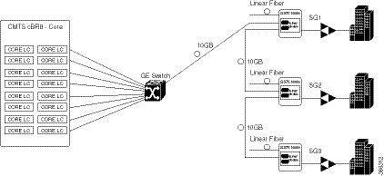 cisco remote phy device software configuration guide for cisco 1x2 rh cisco com