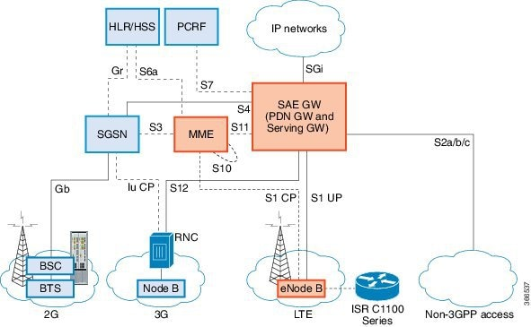 Cisco 1100 series software configuration guide cisco ios xe everest gateways fandeluxe Image collections