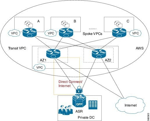 Transit Virtual Private Cloud Deployment Guide using Cisco CSR 1000v