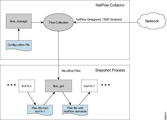 Cisco WAE 6 4 Platform Configuration Guide - Collecting