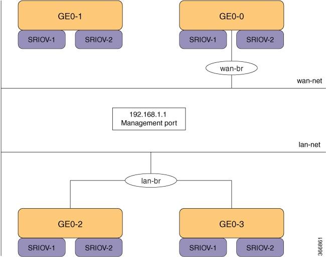 Cisco Enterprise Network Function Virtualization
