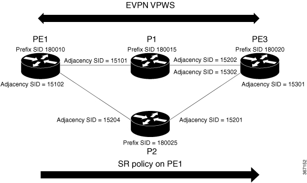 L2VPN and Ethernet Services Configuration Guide for Cisco ASR 9000