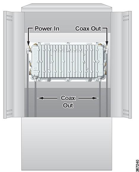 Cisco GS7000 Super High Output Intelligent Node Installation