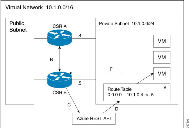 Cisco CSR 1000v and Cisco ISRv Software Configuration Guide