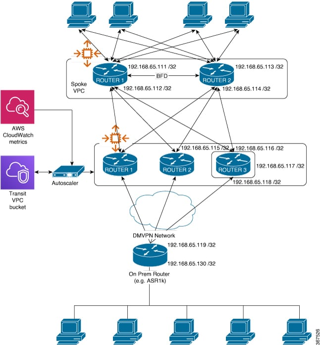 Transit Virtual Private Cloud Deployment Guide using Cisco