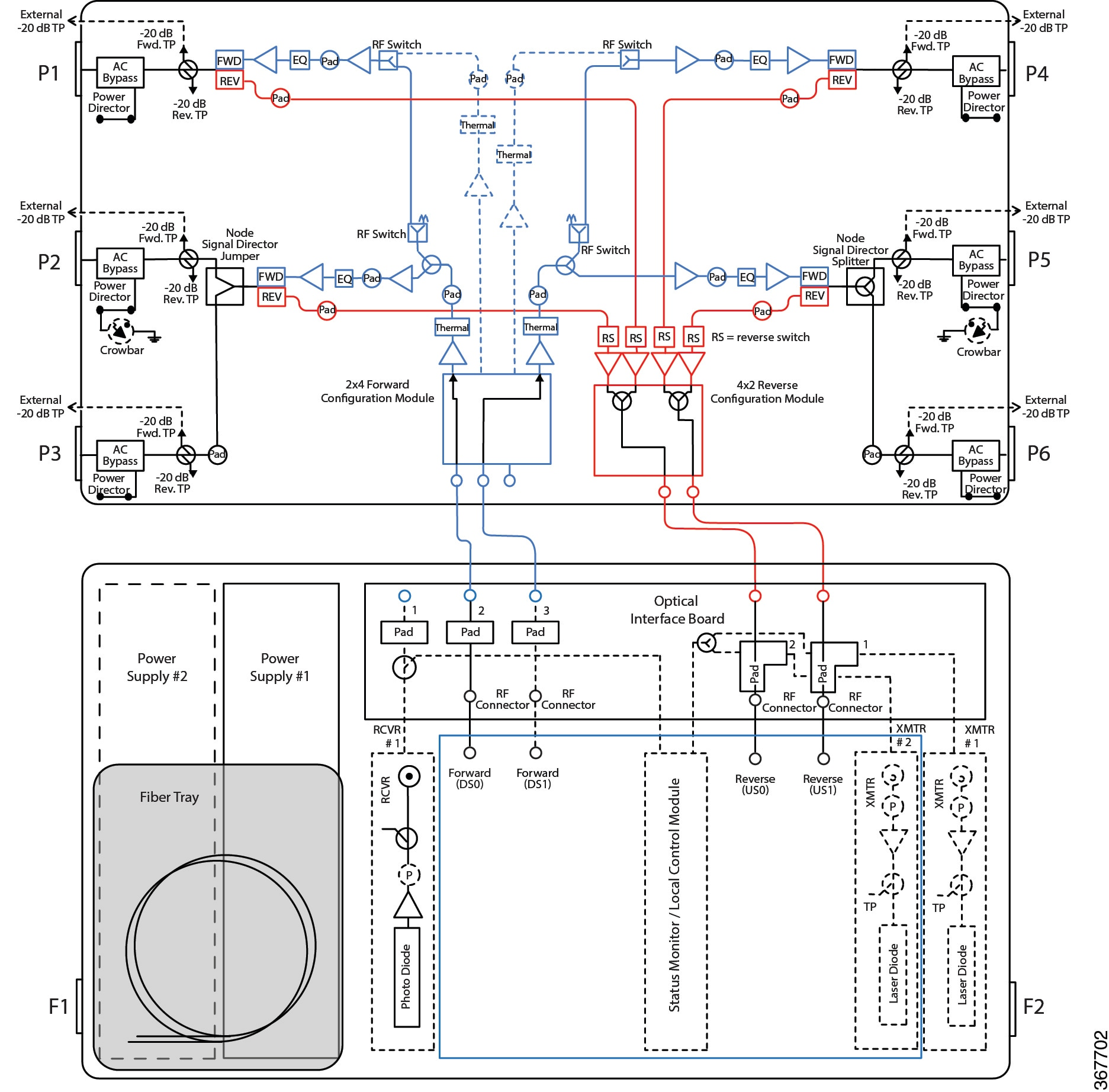 Cisco Gs7000 Super High Output Intelligent Node Software 5 Band Equalizer Circuit Diagram The Following Diagrams Show Signal Flow For With Rpd 2x4 Forward Configuration Module And 4x2 Reverse