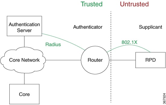 This figure shows a sample topology for IEEE 802.1X port-based authentication.