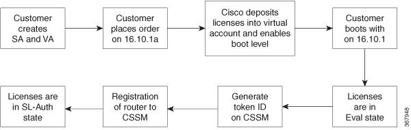 Cisco Smart Licensing Guide for Cisco Enterprise Routing Platforms ...