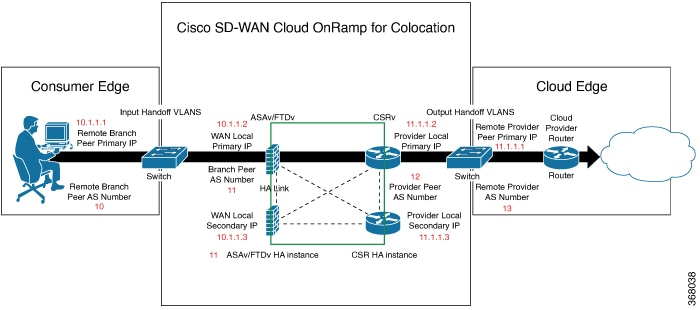 Network Optimization and High Availability Configuration