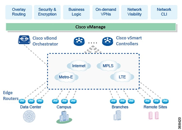 Cisco Sd Wan Getting Started Guide The Cisco Sd Wan Solution Cisco Sd Wan Cisco