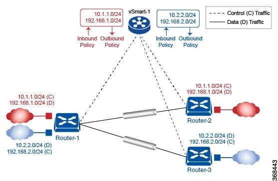 Cisco SD-WAN Configuration Guide, Cisco IOS XE Gibraltar