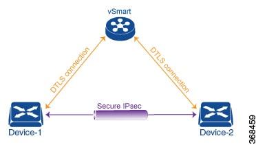 Policies Configuration Guide Cisco Ios Xe Sd Wan Releases 16 11 16 12 Data Policies Cisco Sd Wan Cisco