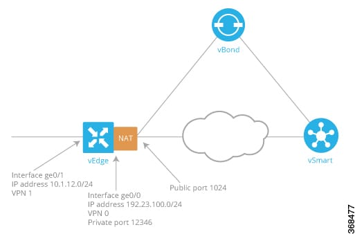 Policies Configuration Guide For Vedge Routers Cisco Sd Wan Releases 19 1 19 2 And 19 3 Cisco Vedge Device As A Nat Device Cisco Sd Wan Cisco