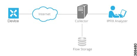 Policies Configuration Guide Cisco Ios Xe Sd Wan Releases 16 11 16 12 Traffic Flow Monitoring With Cflowd Cisco Sd Wan Cisco