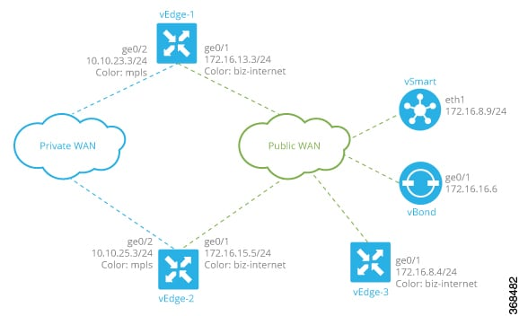 Cisco SD-WAN Configuration Guide, Cisco IOS XE Gibraltar