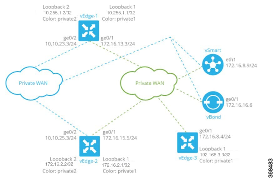 Systems And Interfaces Configuration Guide Cisco Sd Wan Releases 19 1 19 2 And 19 3 Configure Network Interfaces Cisco Sd Wan Cisco