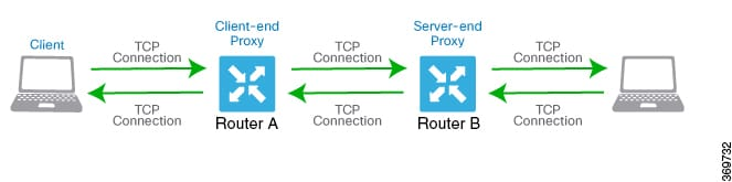 Network Optimization And High Availability Configuration Guide Cisco Ios Xe Sd Wan Releases 16 11 16 12 Tcp Optimization Cisco Ios Xe Sd Wan Devices Cisco Sd Wan Cisco