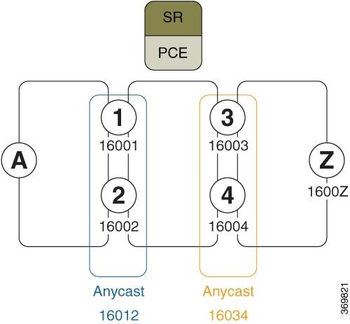 Segment Routing Configuration Guide for Cisco ASR 9000